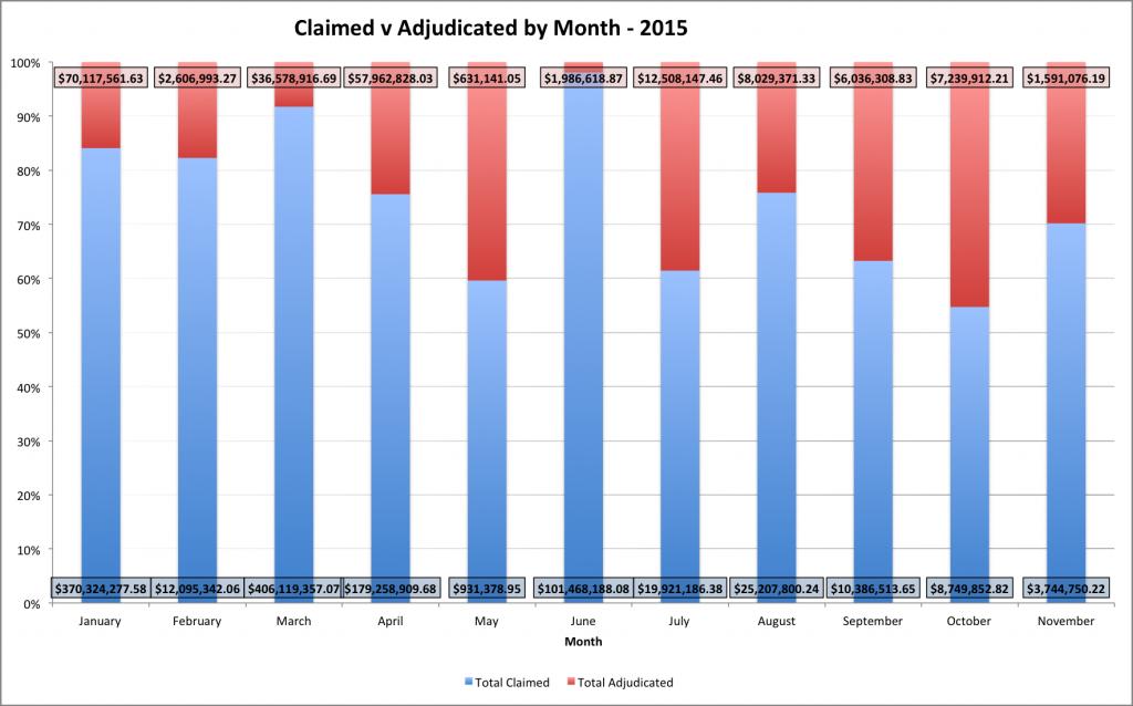 2015-12-1-November Stats - Claimed v Adjudication - Year